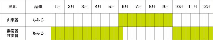 中国玉葱農場 年間生産スケジュール